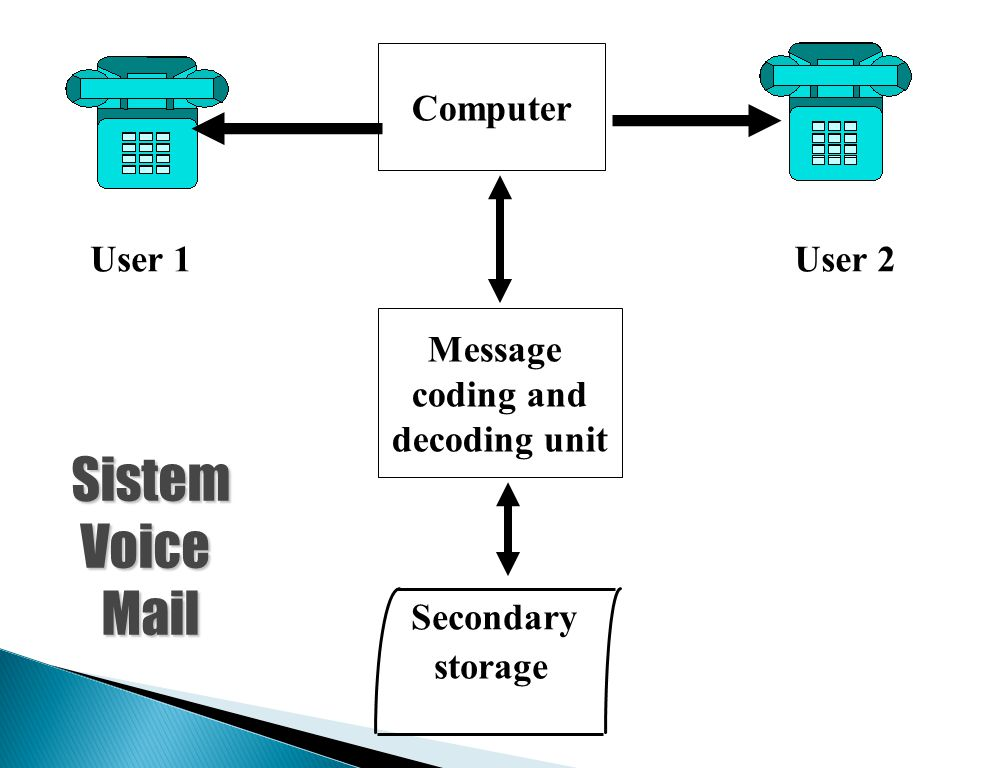 Sistem Voice Mail Computer User 1 User 2 Message coding and