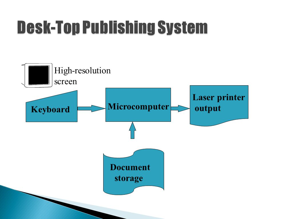 Desk-Top Publishing System