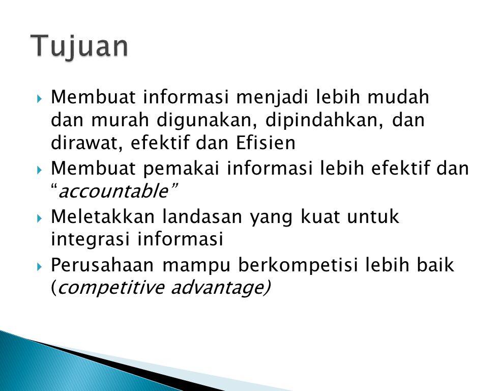 Tujuan Membuat informasi menjadi lebih mudah dan murah digunakan, dipindahkan, dan dirawat, efektif dan Efisien.