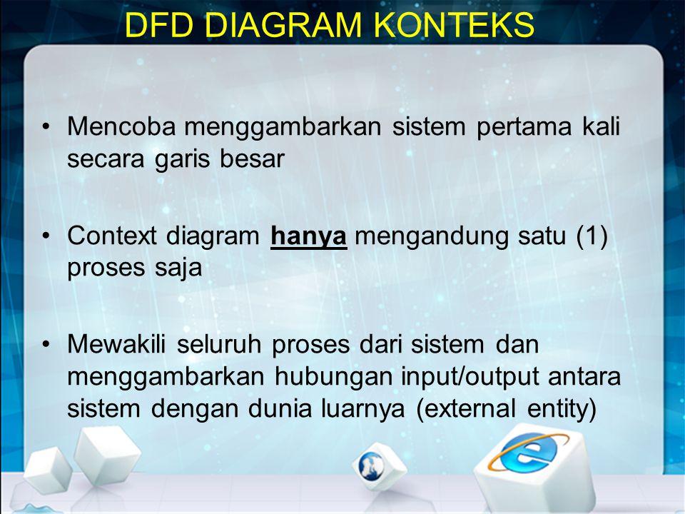 DFD DIAGRAM KONTEKS Mencoba menggambarkan sistem pertama kali secara garis besar. Context diagram hanya mengandung satu (1) proses saja.