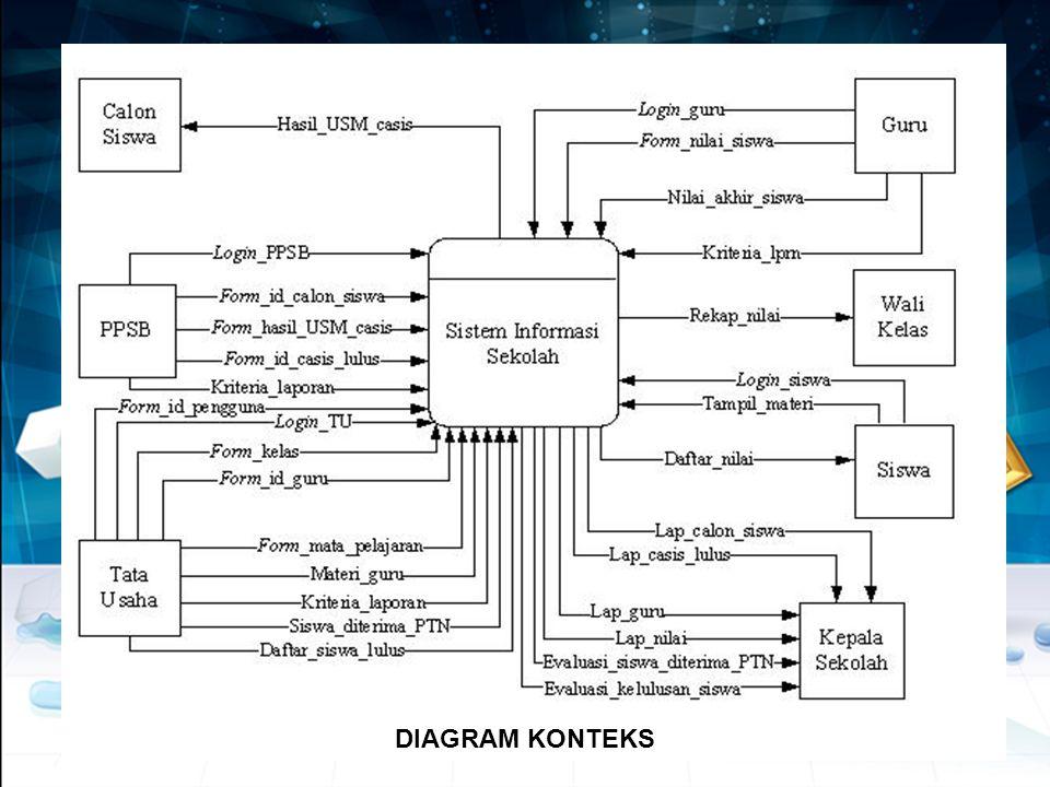 Bentuk data flow diagram dfd sistem subsistem dan kejadian ppt 5 diagram konteks ccuart Choice Image