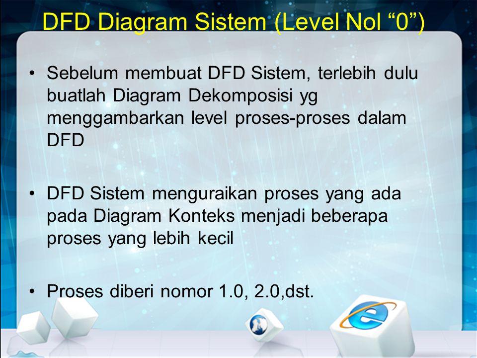 DFD Diagram Sistem (Level Nol 0 )