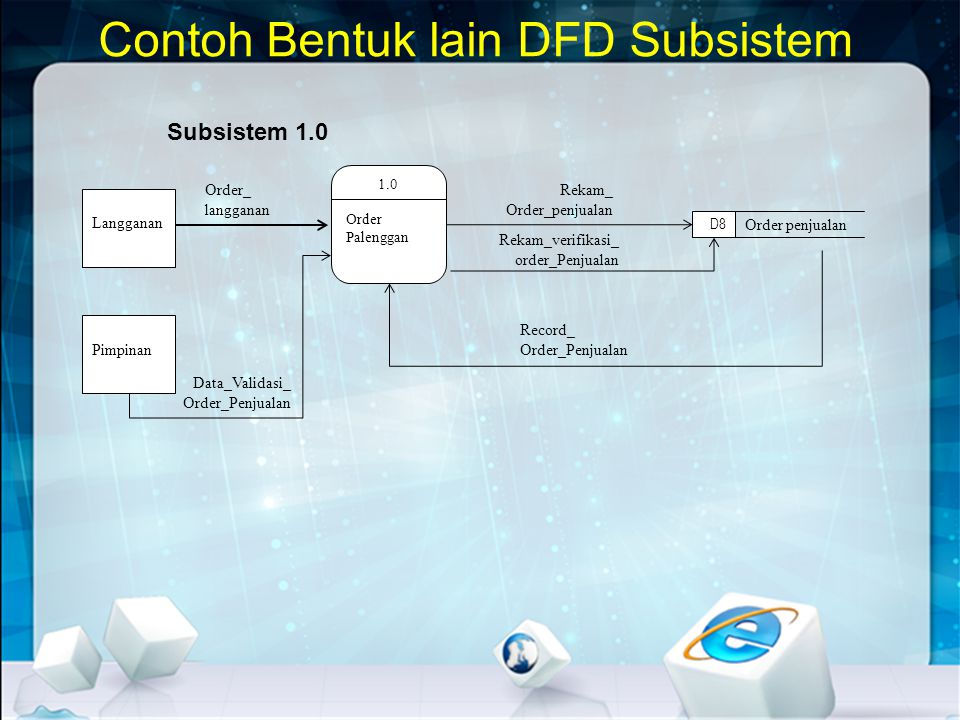 Contoh Bentuk lain DFD Subsistem