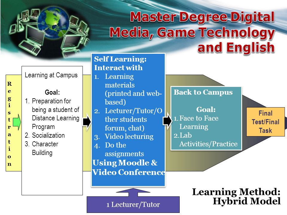 Master Degree Digital Media, Game Technology and English
