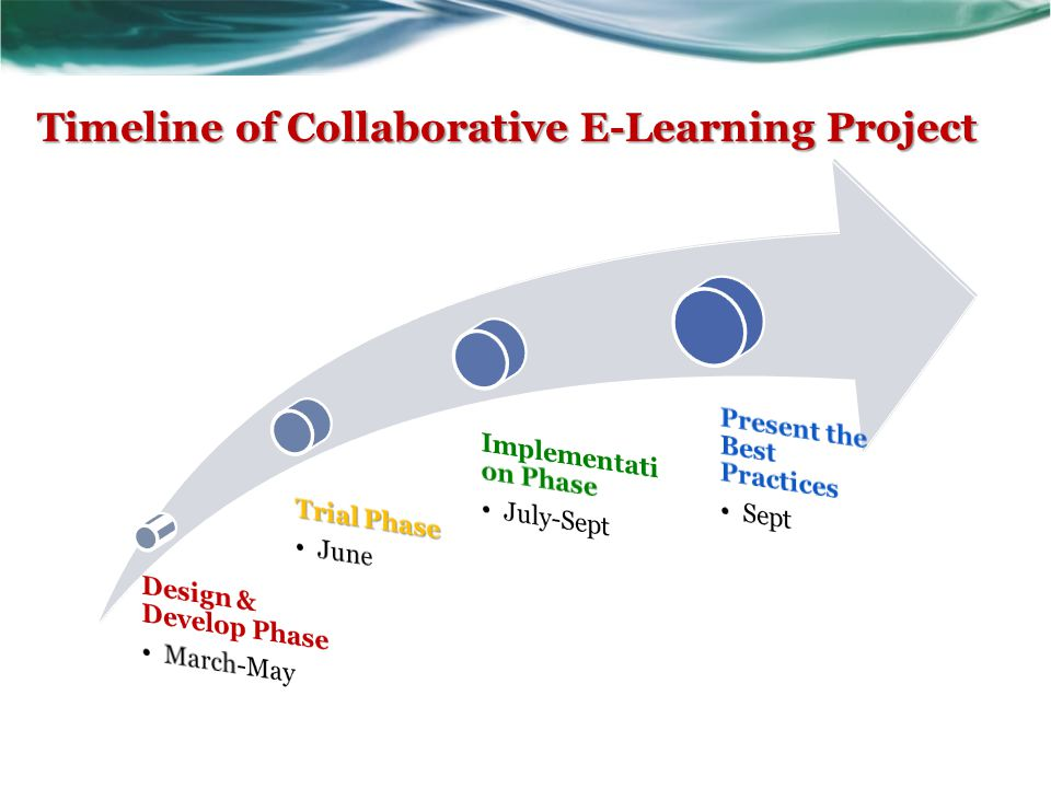 Timeline of Collaborative E-Learning Project