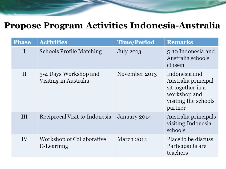Propose Program Activities Indonesia-Australia