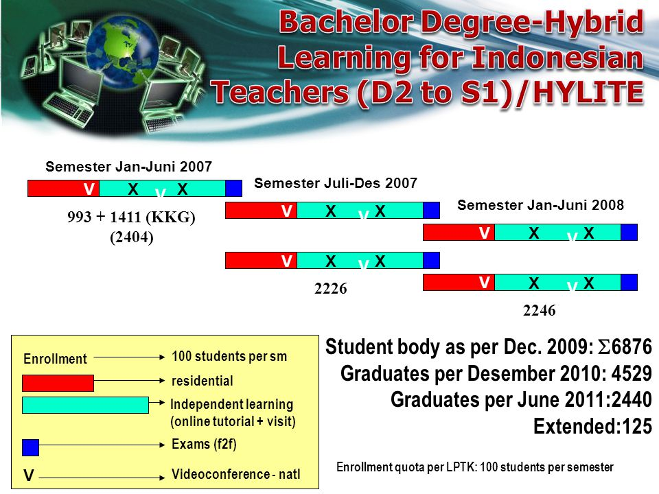 Bachelor Degree-Hybrid Learning for Indonesian Teachers (D2 to S1)/HYLITE