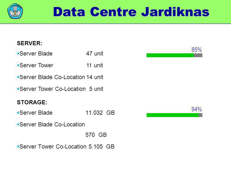 Data Centre Jardiknas 85% 94% SERVER: Server Blade 47 unit