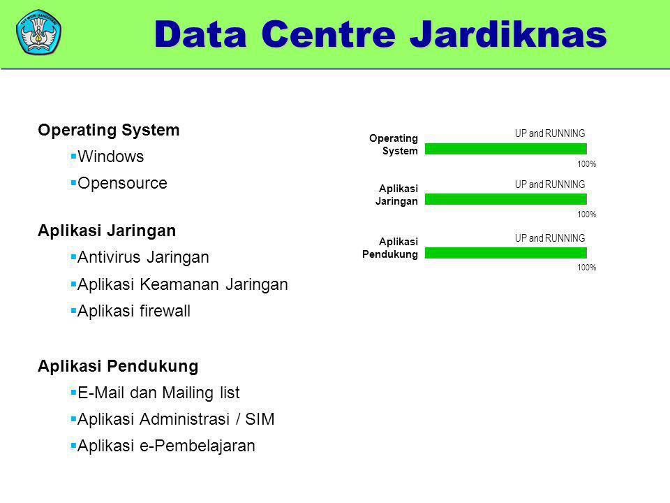Data Centre Jardiknas Operating System Windows Opensource