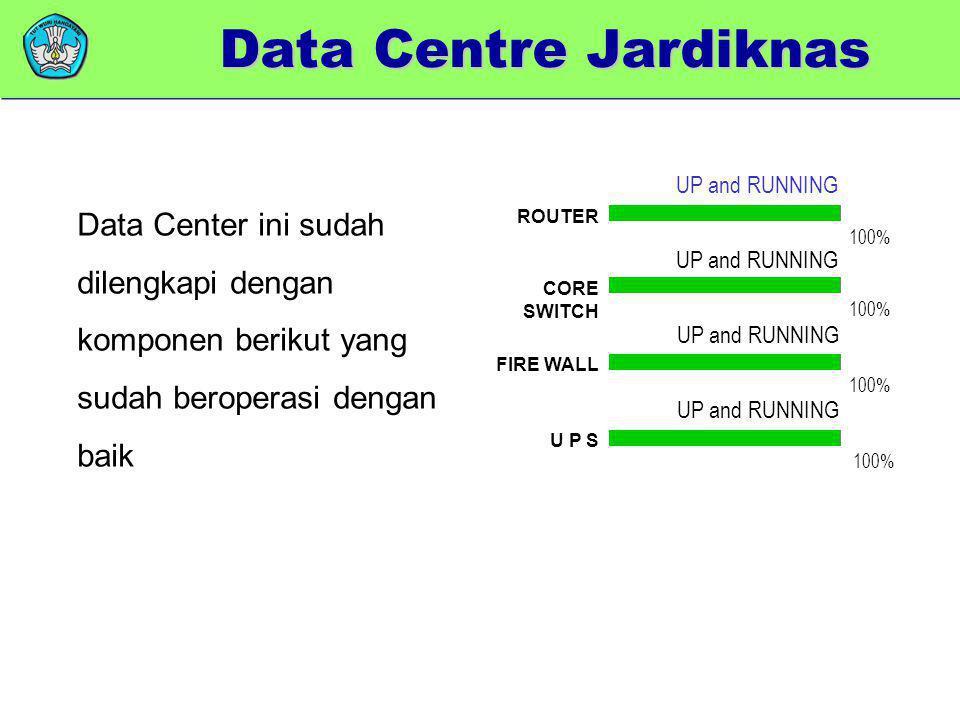 Data Centre Jardiknas UP and RUNNING. Data Center ini sudah dilengkapi dengan komponen berikut yang sudah beroperasi dengan baik.