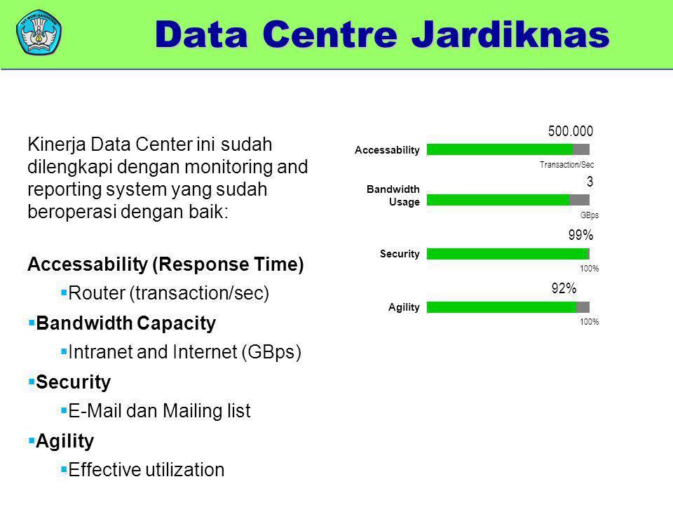 Data Centre Jardiknas 500.000. Kinerja Data Center ini sudah dilengkapi dengan monitoring and reporting system yang sudah beroperasi dengan baik: