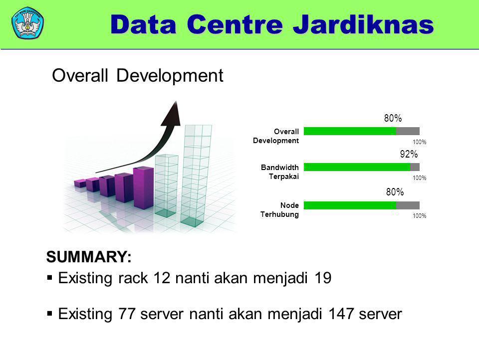 Data Centre Jardiknas Overall Development SUMMARY: