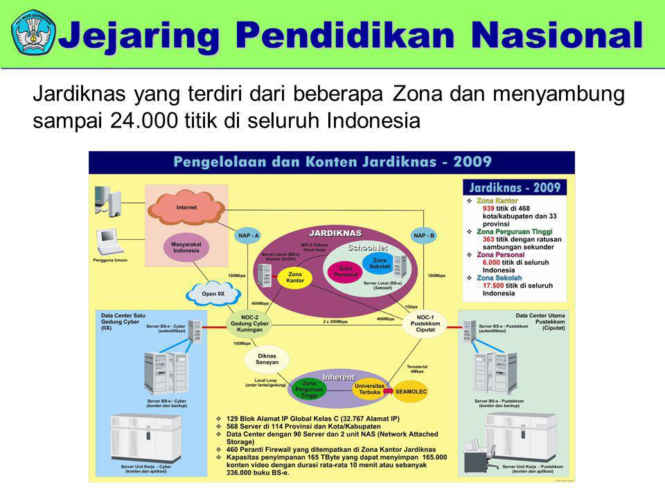 Jejaring Pendidikan Nasional