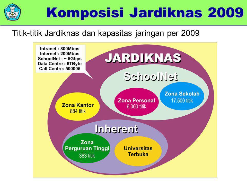 Komposisi Jardiknas 2009 Titik-titik Jardiknas dan kapasitas jaringan per 2009