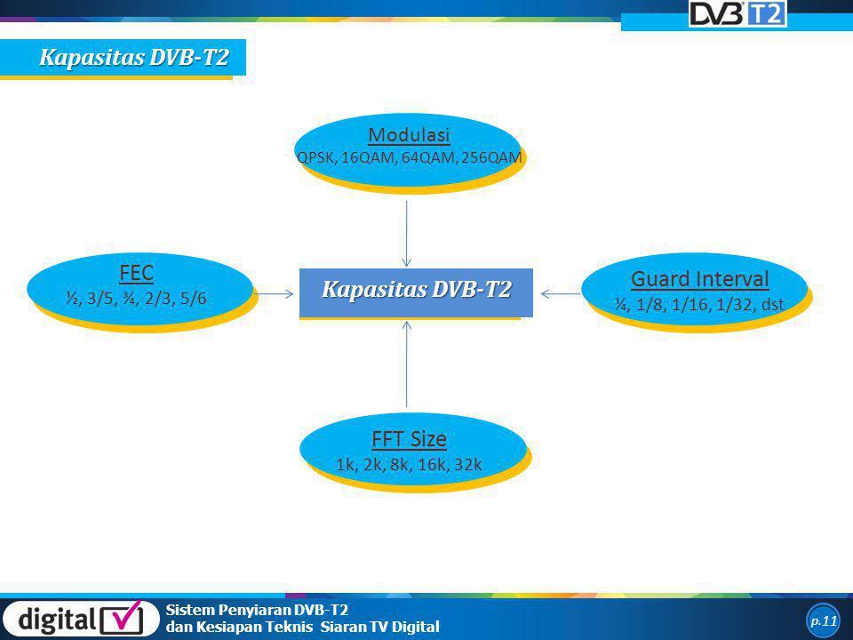 Kapasitas DVB-T2 FEC Guard Interval Kapasitas DVB-T2 FFT Size Modulasi