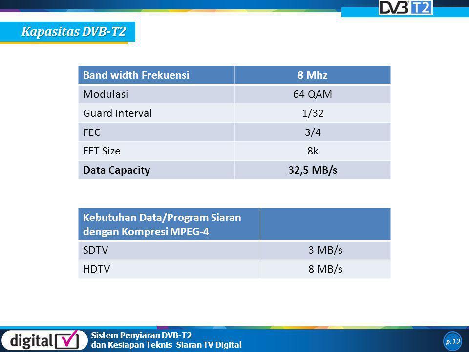 Kapasitas DVB-T2 Band width Frekuensi 8 Mhz Modulasi 64 QAM