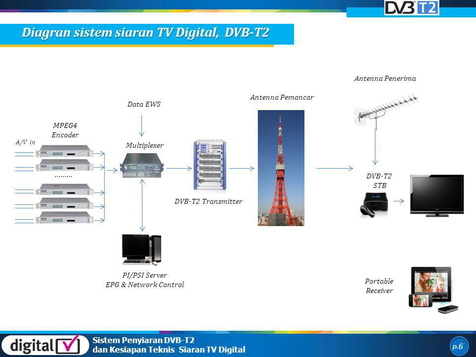 Diagran sistem siaran TV Digital, DVB-T2