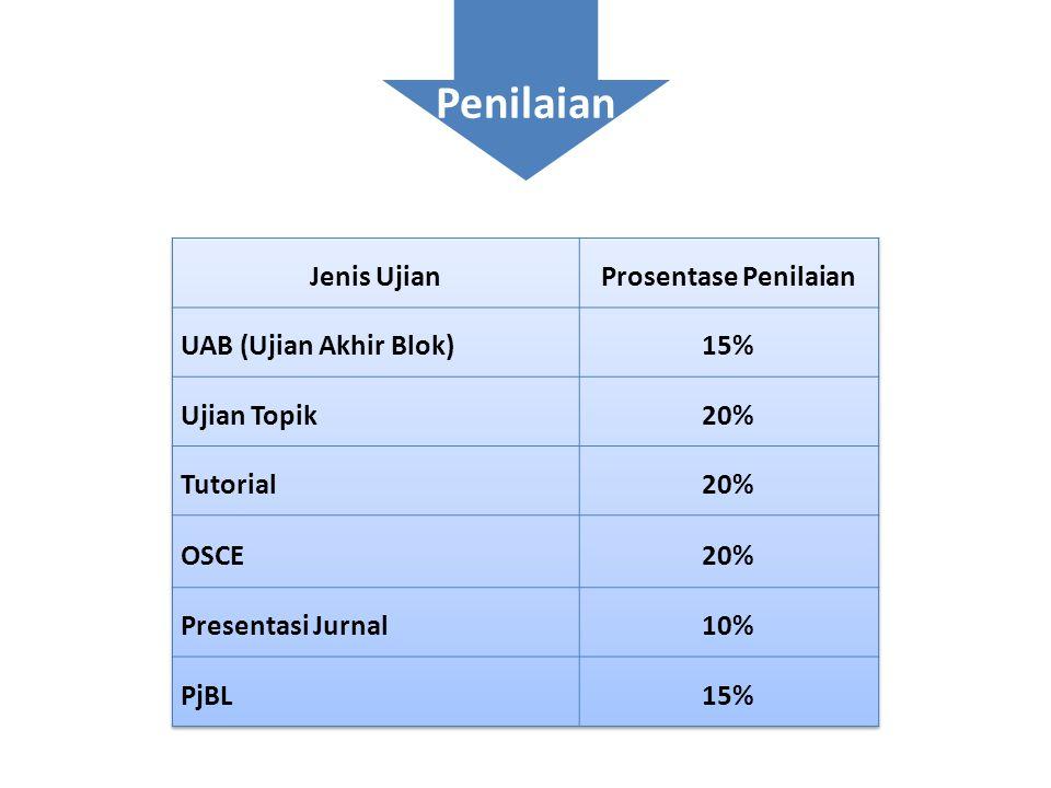 Penilaian Jenis Ujian Prosentase Penilaian UAB (Ujian Akhir Blok) 15%