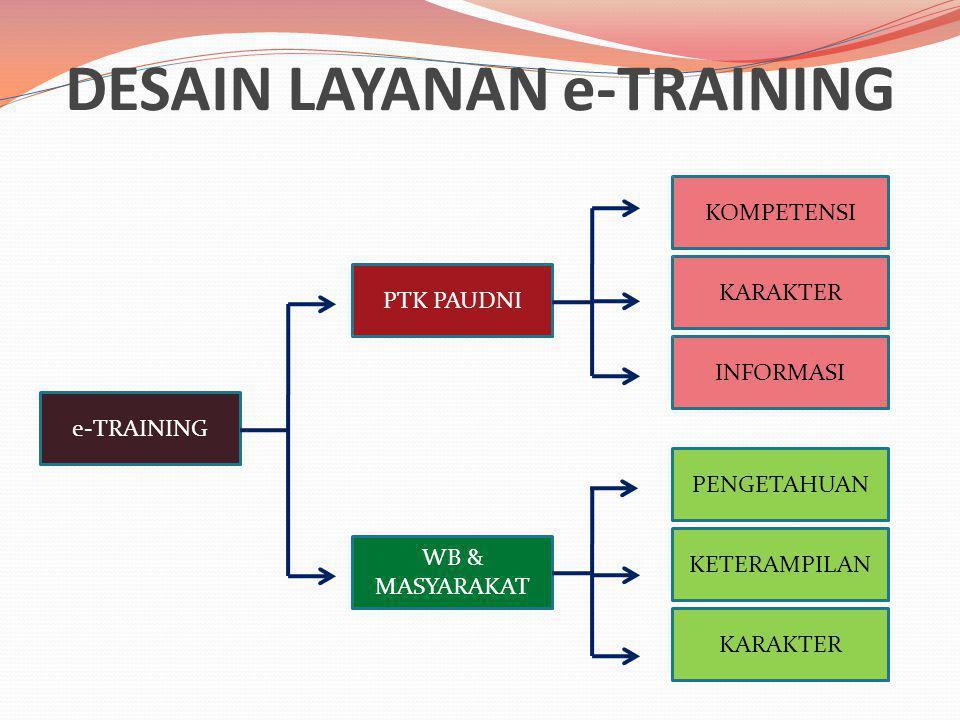 DESAIN LAYANAN e-TRAINING