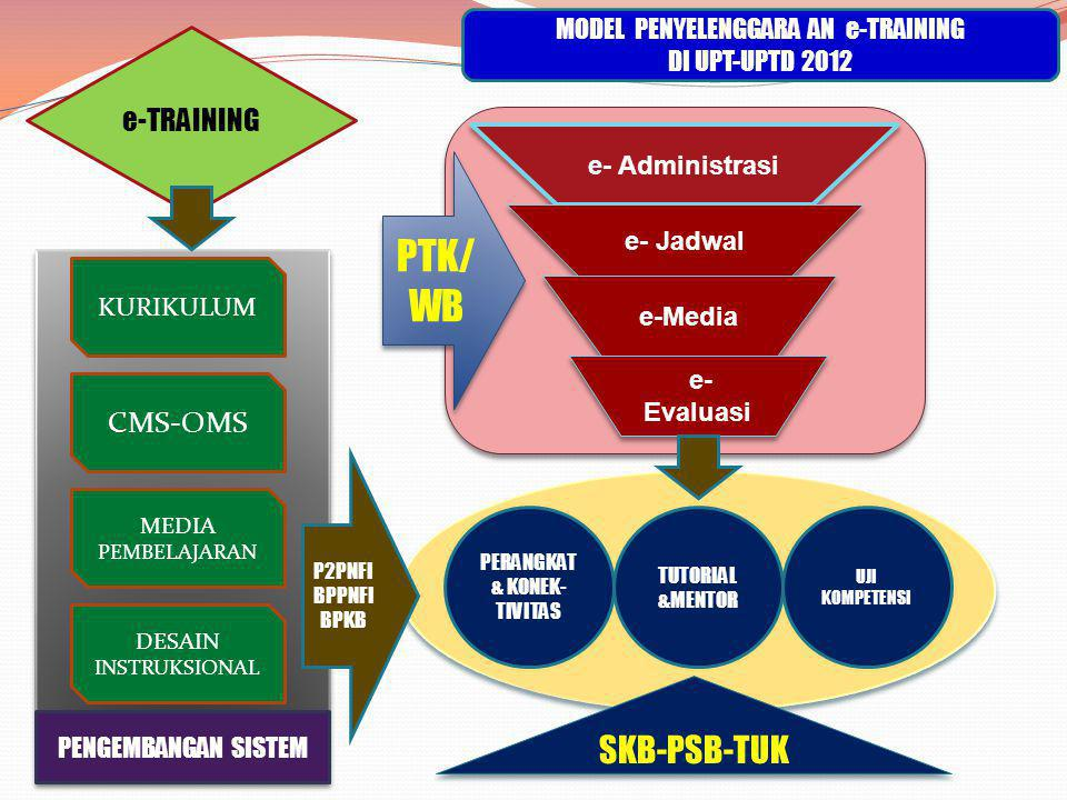 MODEL PENYELENGGARA AN e-TRAINING