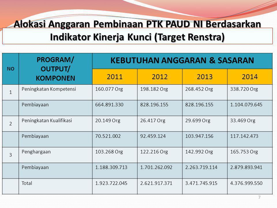 Alokasi Anggaran Pembinaan PTK PAUD NI Berdasarkan
