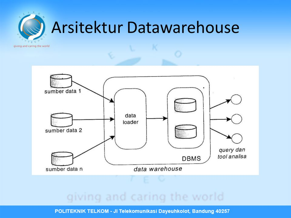 Arsitektur Datawarehouse
