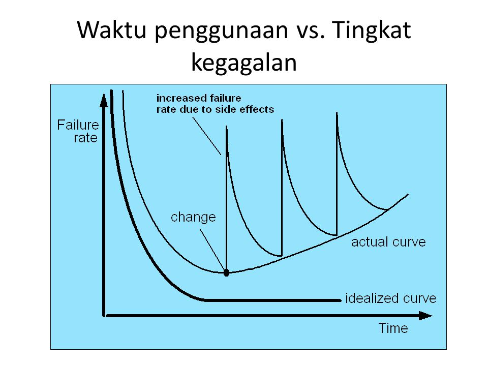 Waktu penggunaan vs. Tingkat kegagalan