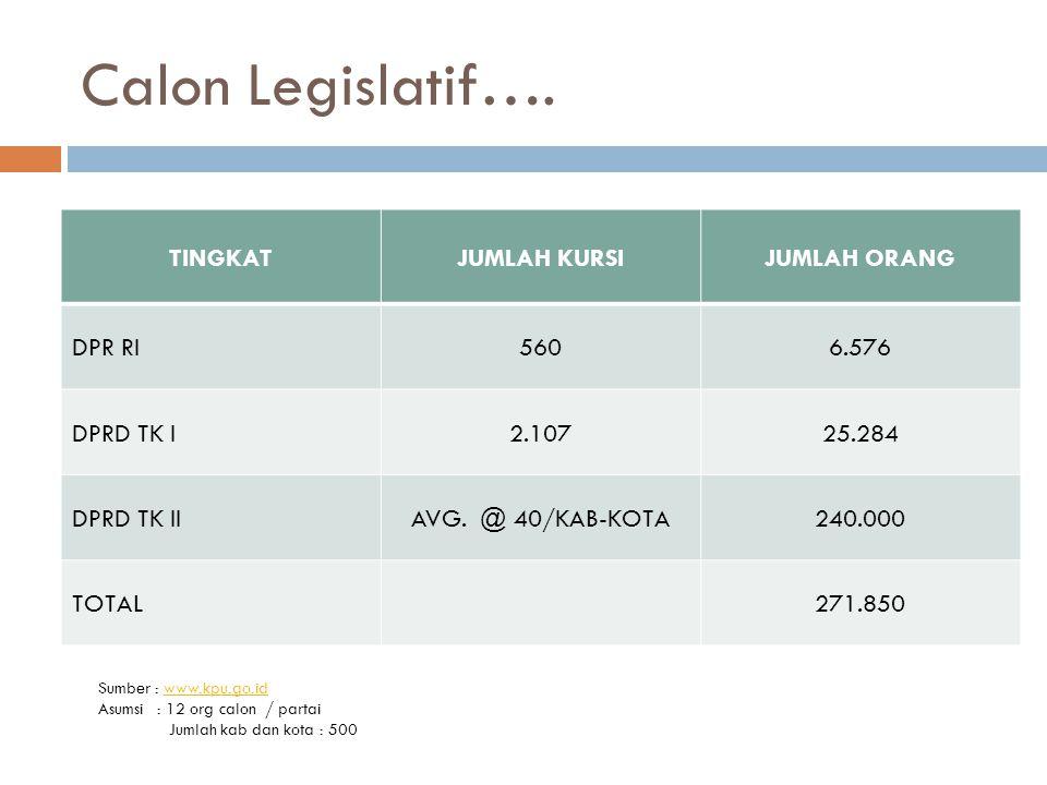 Calon Legislatif…. TINGKAT JUMLAH KURSI JUMLAH ORANG DPR RI 560 6.576