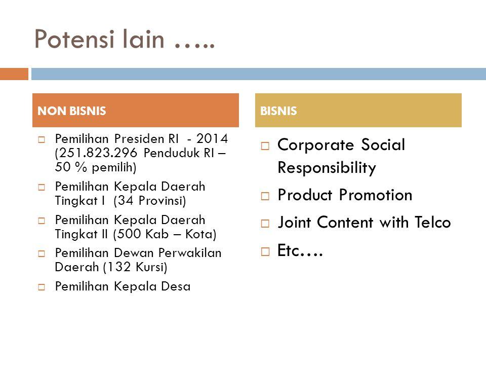 Potensi lain ….. Etc…. Corporate Social Responsibility