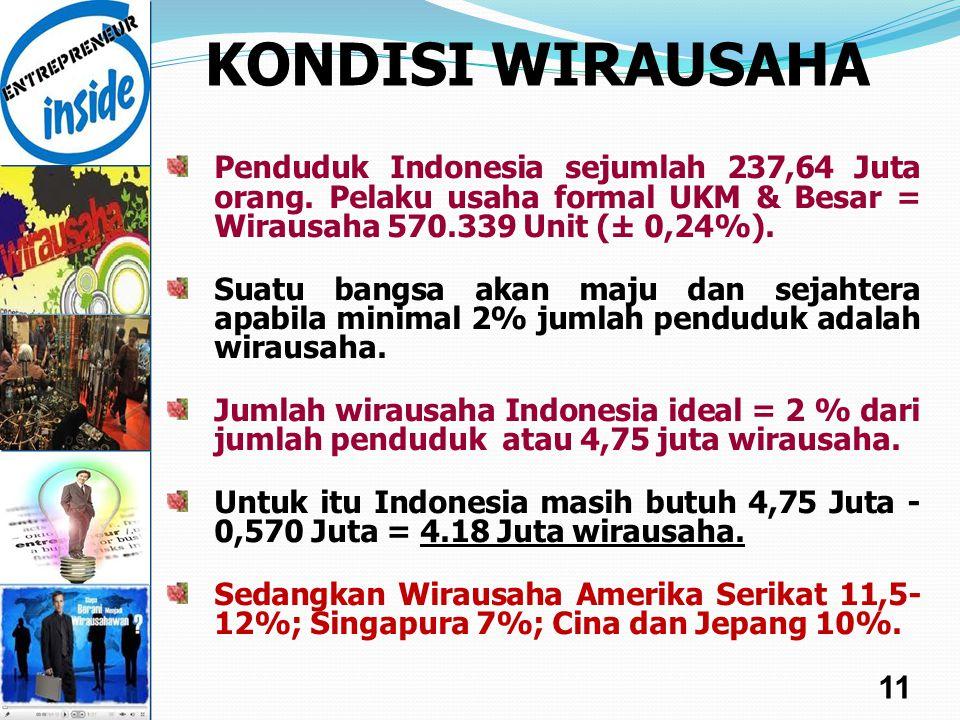 KONDISI WIRAUSAHA Penduduk Indonesia sejumlah 237,64 Juta orang. Pelaku usaha formal UKM & Besar = Wirausaha 570.339 Unit (± 0,24%).