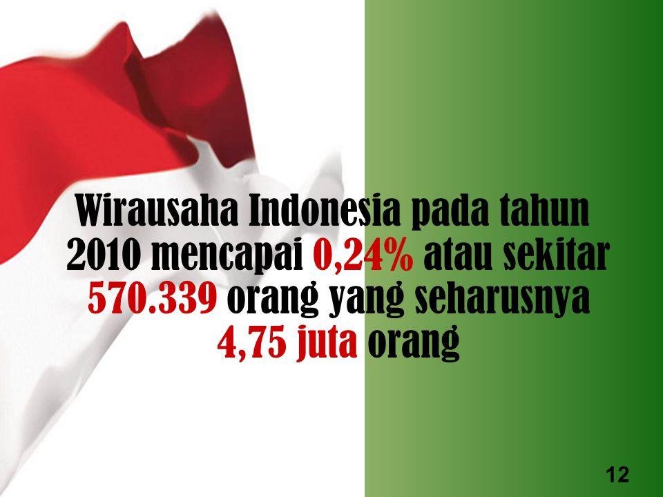 Wirausaha Indonesia pada tahun 2010 mencapai 0,24% atau sekitar 570