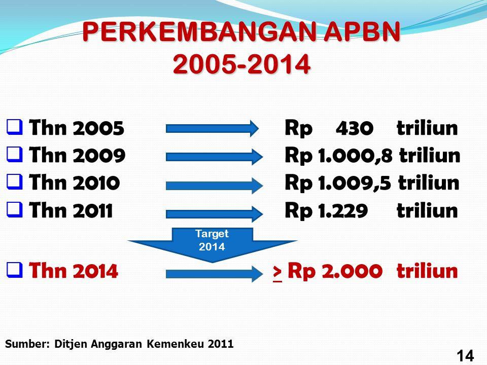PERKEMBANGAN APBN 2005-2014 Thn 2005 Rp 430 triliun