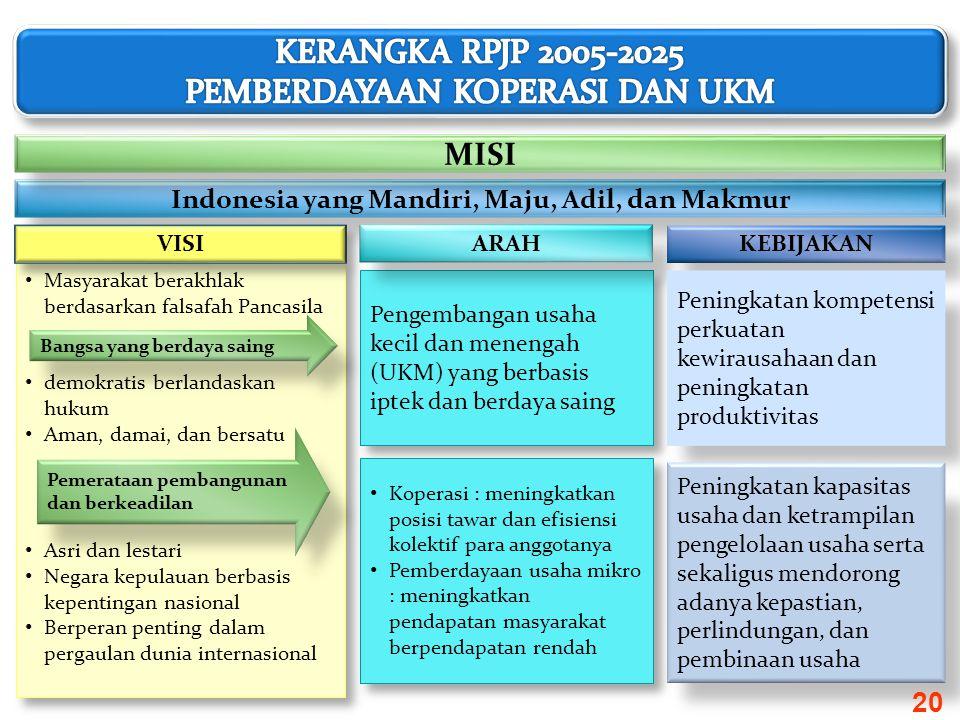 Indonesia yang Mandiri, Maju, Adil, dan Makmur