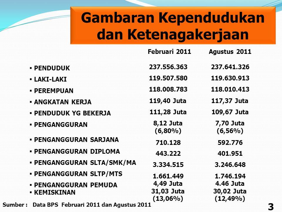 Gambaran Kependudukan Sumber : Data BPS Februari 2011 dan Agustus 2011