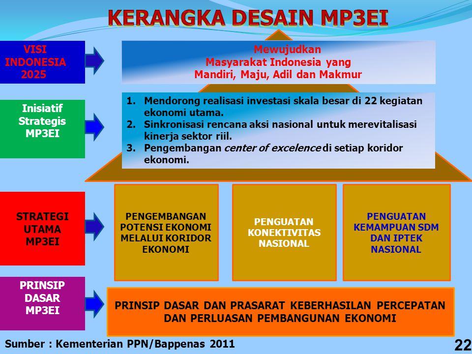 KERANGKA DESAIN MP3EI VISI INDONESIA 2025 Mewujudkan