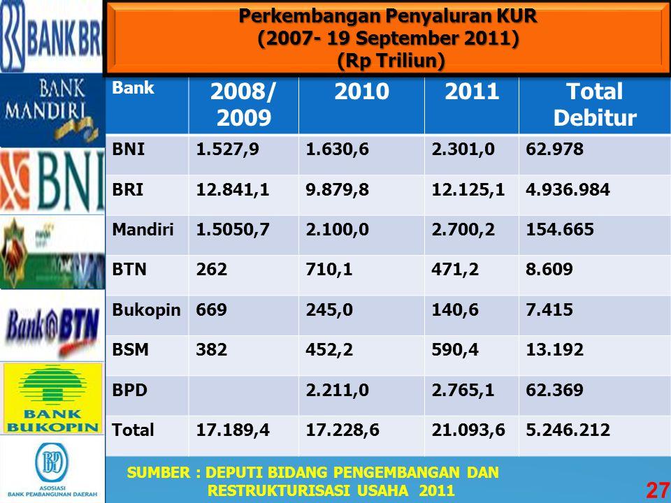 Perkembangan Penyaluran KUR (2007- 19 September 2011) (Rp Triliun)
