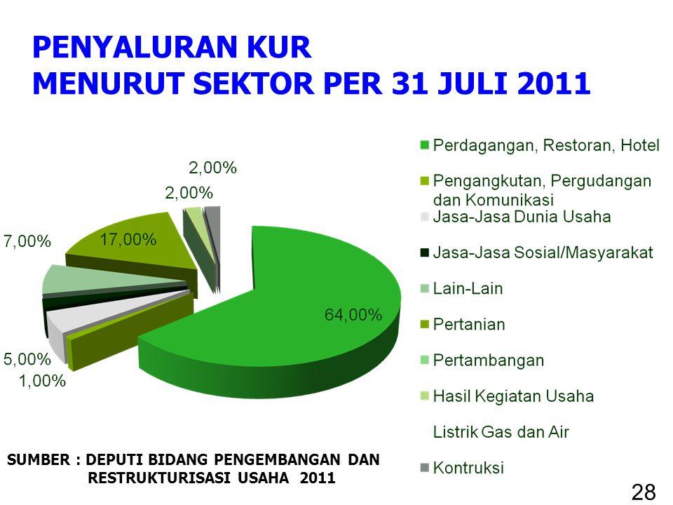 PENYALURAN KUR MENURUT SEKTOR PER 31 JULI 2011