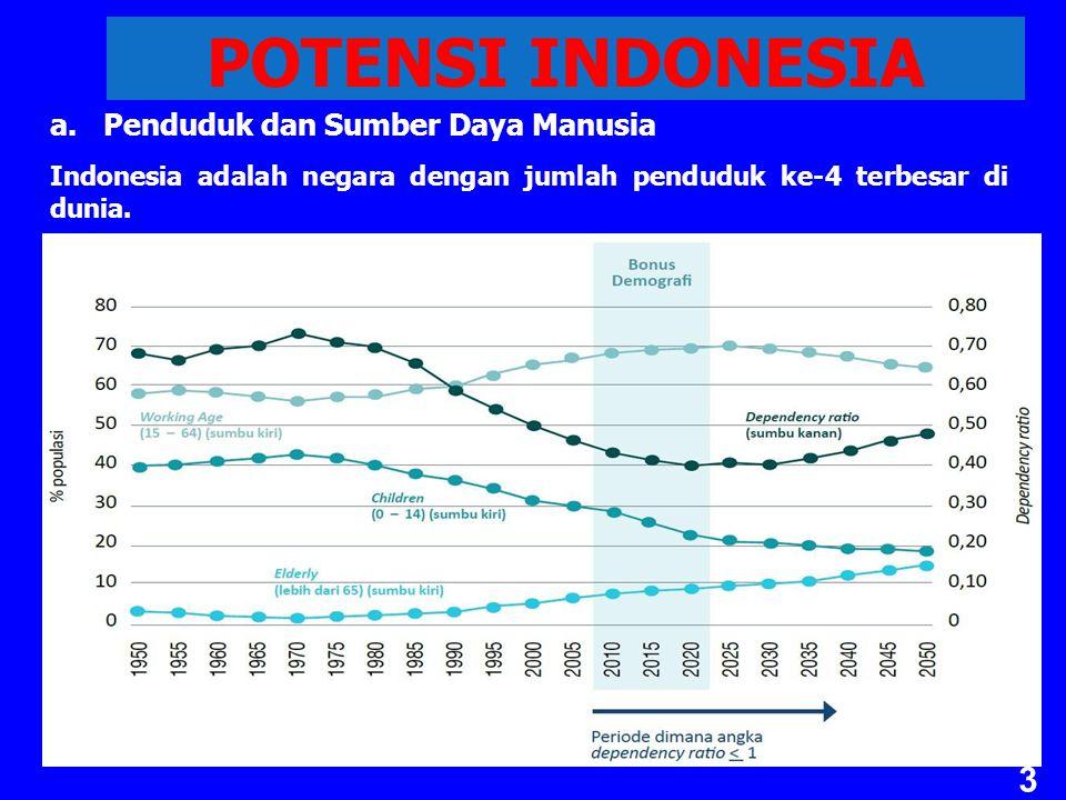 POTENSI INDONESIA Penduduk dan Sumber Daya Manusia