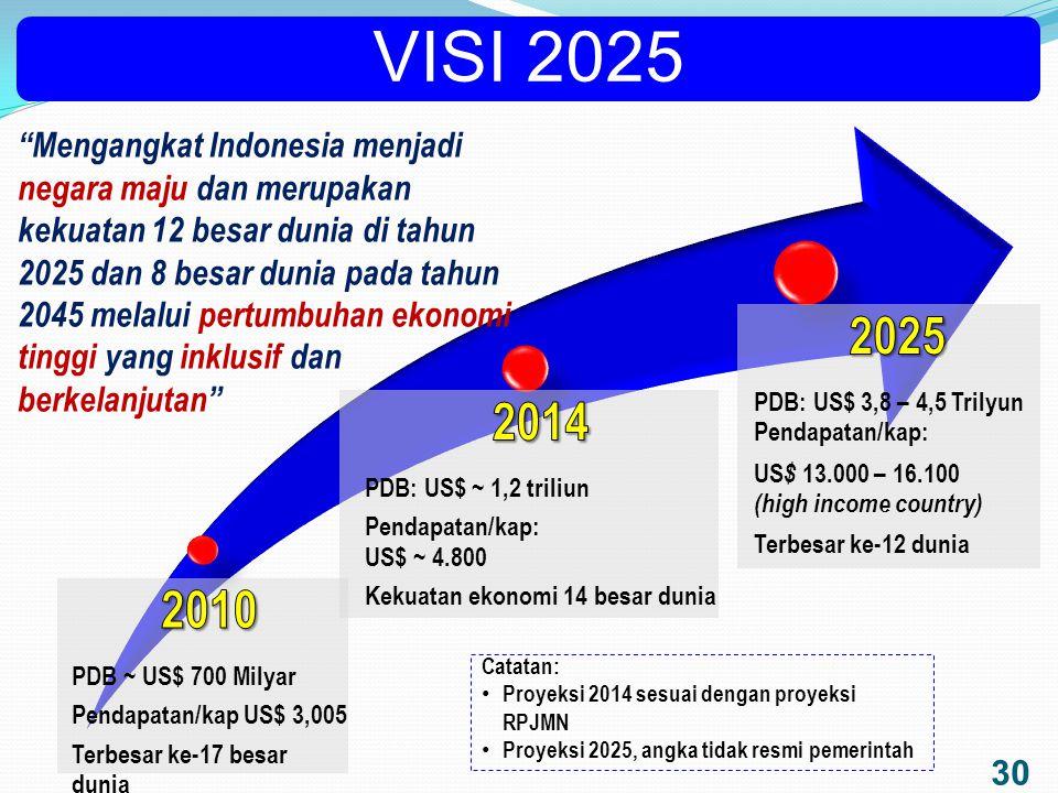 VISI 2025 2010. PDB ~ US$ 700 Milyar. Pendapat an/kap US$ 3,005. Terbesar ke-17 besar dunia. 2014.