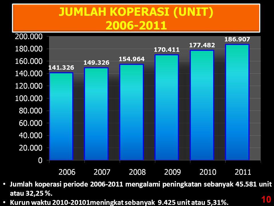 JUMLAH KOPERASI (UNIT) 2006-2011
