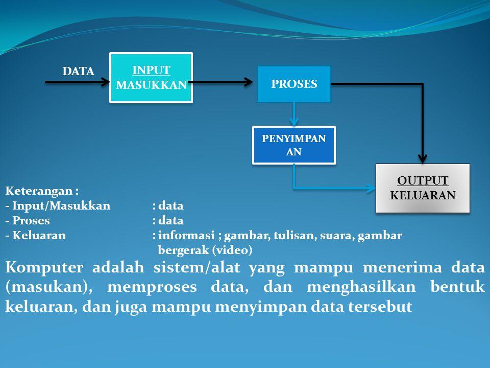 INPUT MASUKKAN. DATA. PROSES. PENYIMPANAN. OUTPUT. KELUARAN. Keterangan : - Input/Masukkan : data.