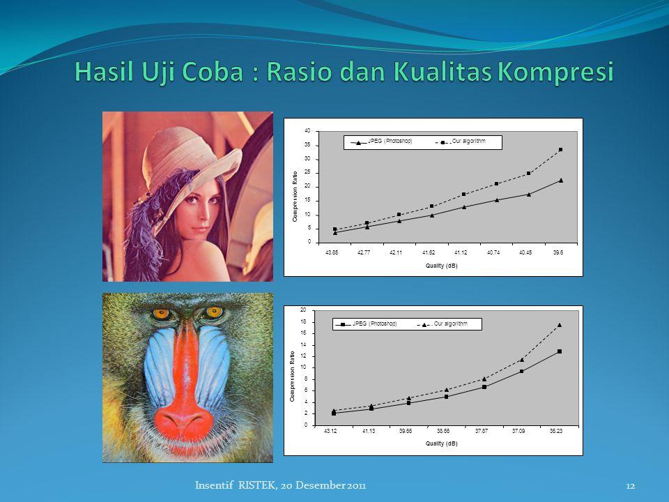 Hasil Uji Coba : Rasio dan Kualitas Kompresi
