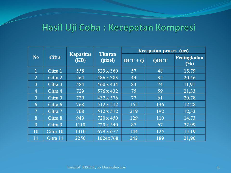 Hasil Uji Coba : Kecepatan Kompresi