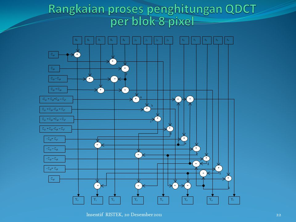 Rangkaian proses penghitungan QDCT