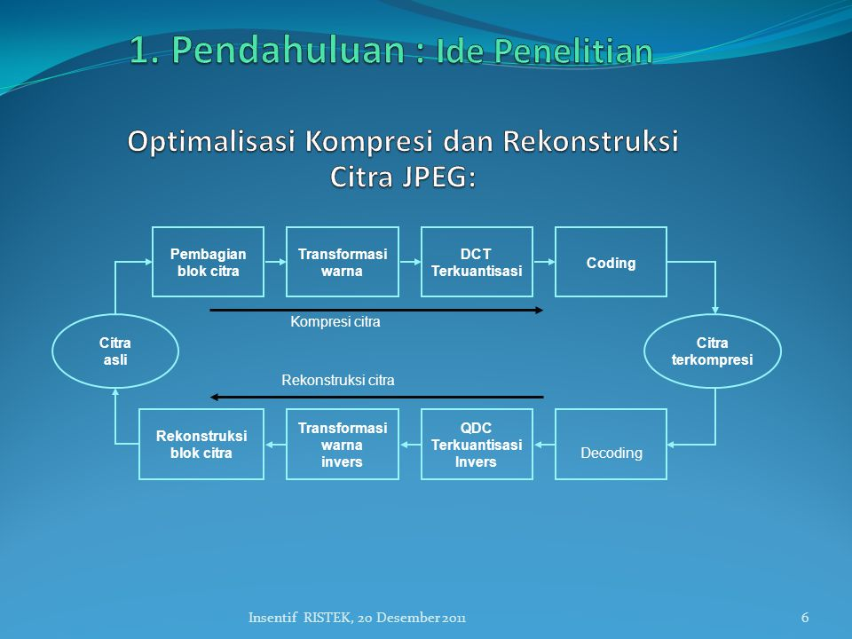 Optimalisasi Kompresi dan Rekonstruksi Citra JPEG: