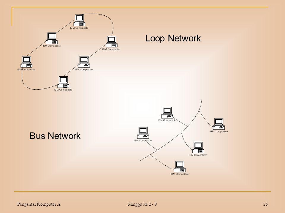 Loop Network Bus Network Pengantar Komputer A Minggu ke 2 - 9