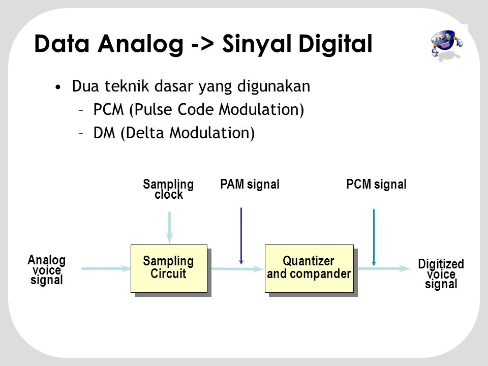 Data Analog -> Sinyal Digital