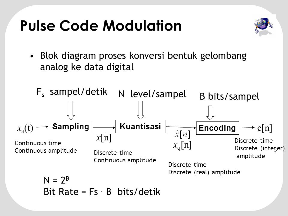 Pulse Code Modulation Blok diagram proses konversi bentuk gelombang analog ke data digital. Fs sampel/detik.
