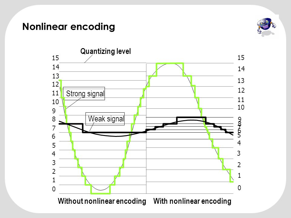 Without nonlinear encoding With nonlinear encoding