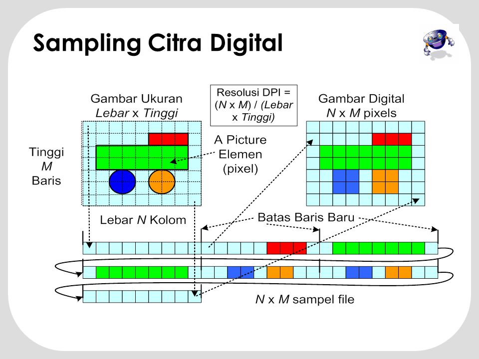 Sampling Citra Digital